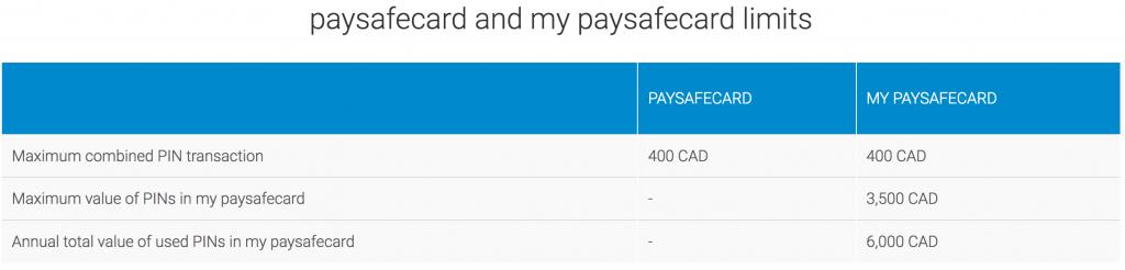 Paysafecard casino limits