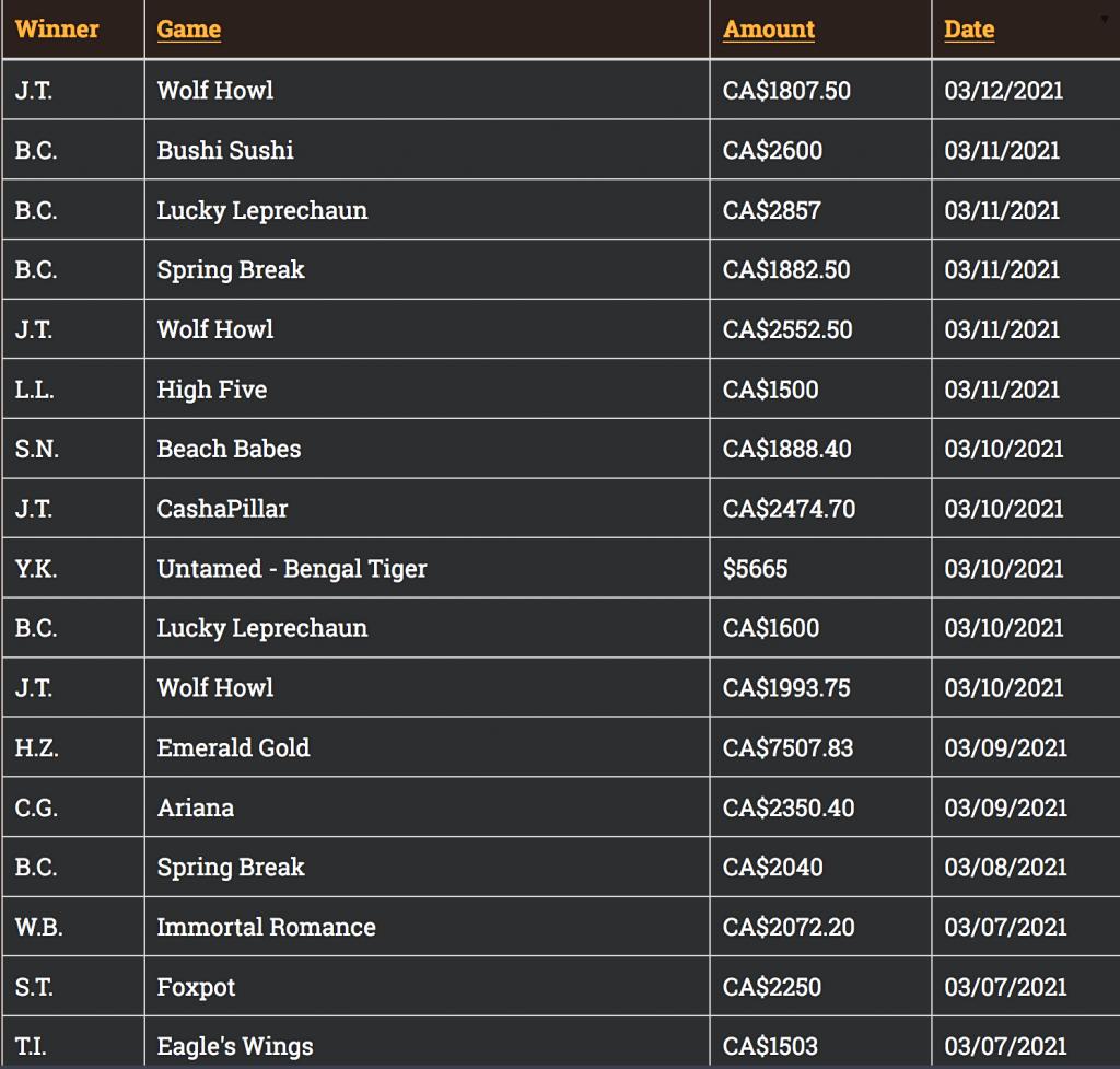 Yukon Gold Casino Winners List
